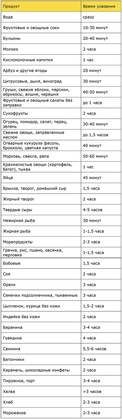 Таблица времени переваривания продуктов